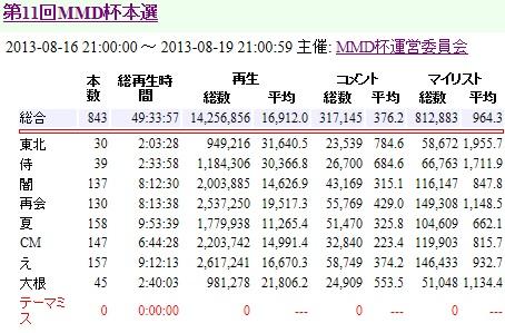 第11回MMD数字