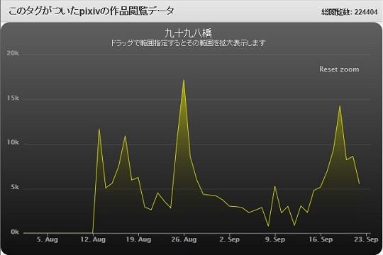 ピクペ八橋グラフ