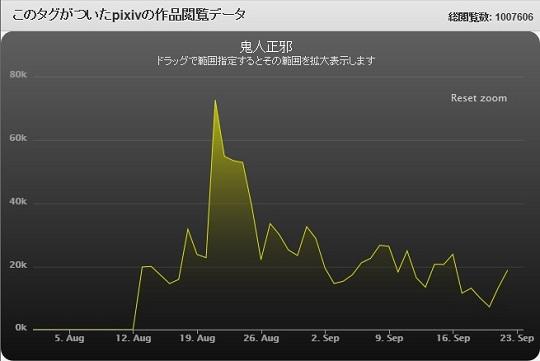ピクペ正邪グラフ