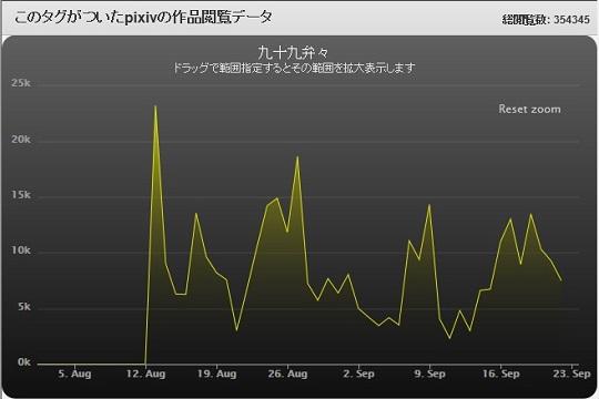 ピクペ弁々グラフ