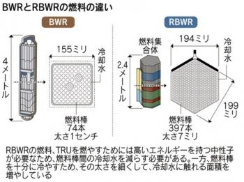 news使用済み核燃料使う次世代原子炉 日立が実用化へ2