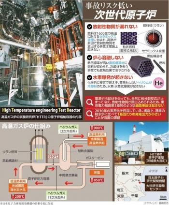 news注目高まる安全な原発 日本がトップ独走、次世代型「高温ガス炉」 国が開発推進2