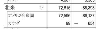地域別国際収支状況H25