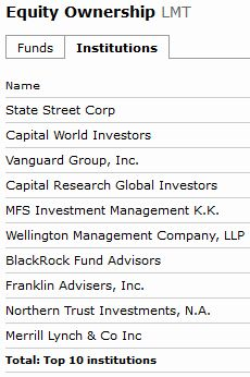 Equity Ownership LMT