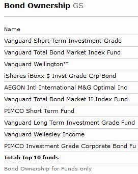 Bond Ownership GS