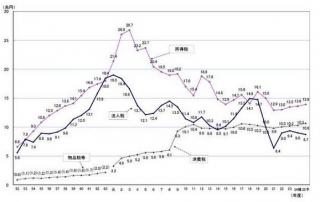 日本の税収グラフ2014329