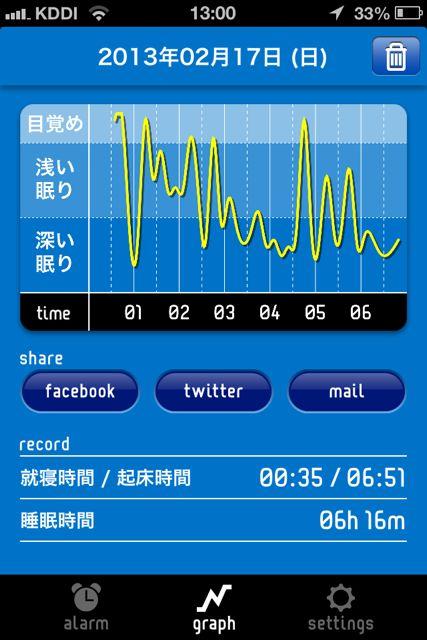 快眠サイクル グラフ