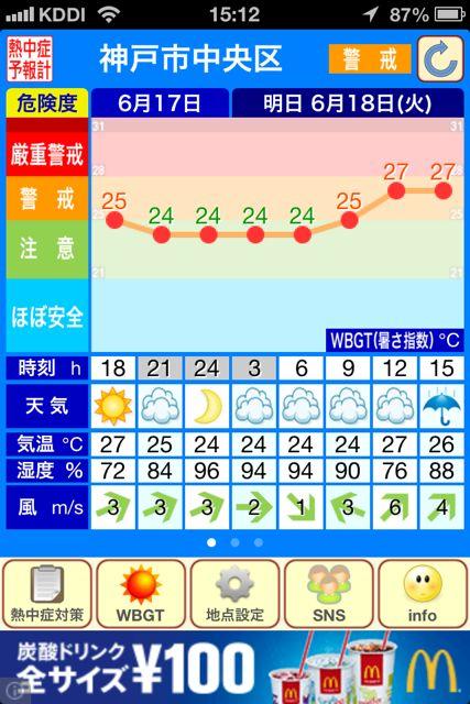 熱中症予報計 グラフ