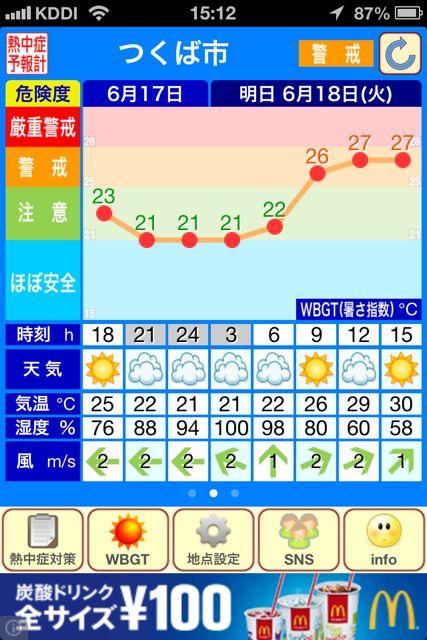 熱中症予報計 グラフつくば