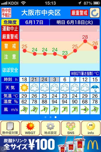 熱中症予報計 グラフ大阪