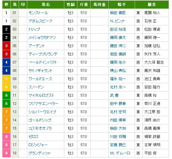 皐月賞2012