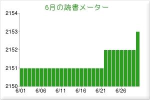 2012.06読書メーター