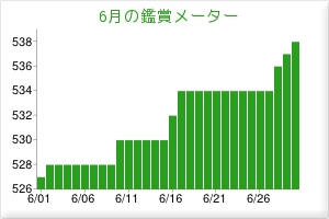 2012.06観賞メーター
