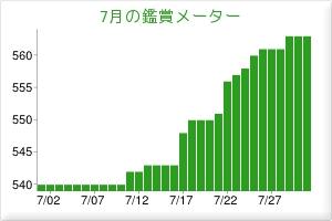 2012.07観賞メーター