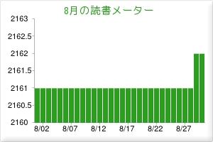 2012.08読書メーター
