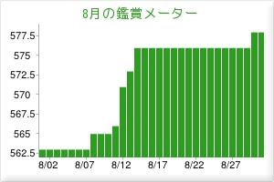 2012.08観賞メーター