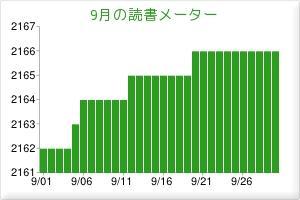 2012.09読書メーター