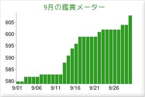 2012.09観賞メーター