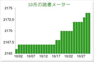 2012.10読書メーター