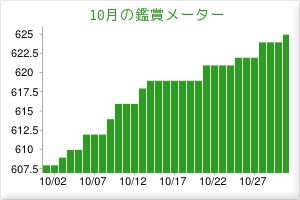 2012.10鑑賞メーター