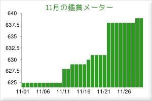 201111観賞メーター