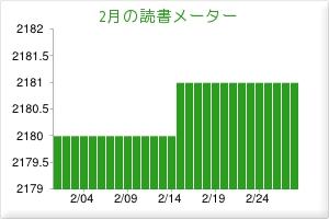 201302読書メーター