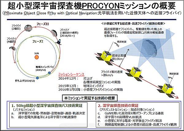 PROCYON (プロキオン),
