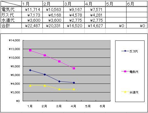光熱費推移グラフ4月