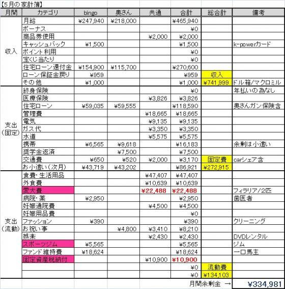 5月家計簿