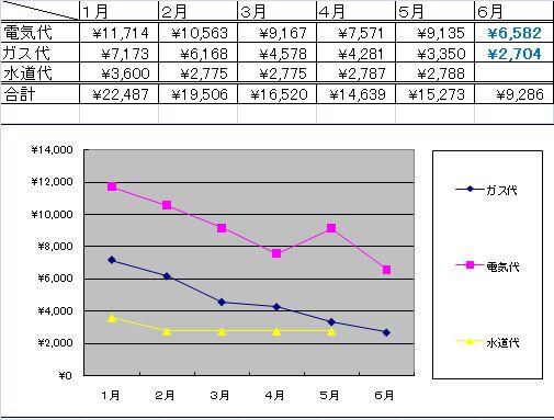 光熱費推移グラフ(6月)