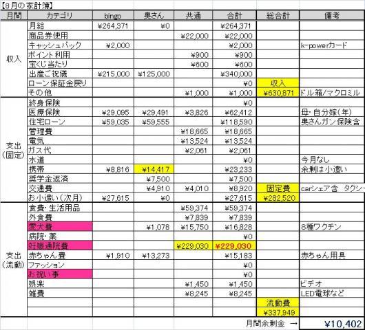 8月家計簿