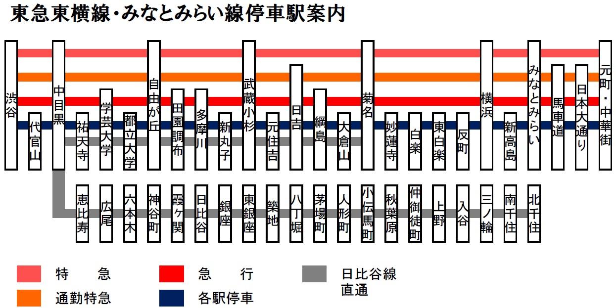 「東急東横線 停車駅」の画像検索結果