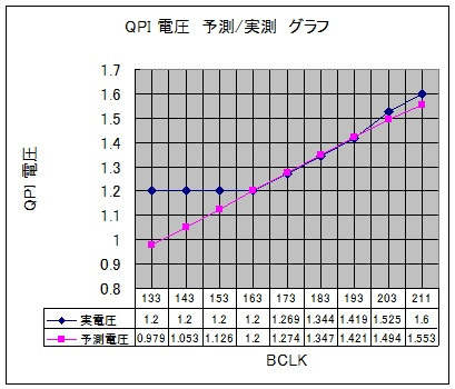 QPI 電圧グラフ
