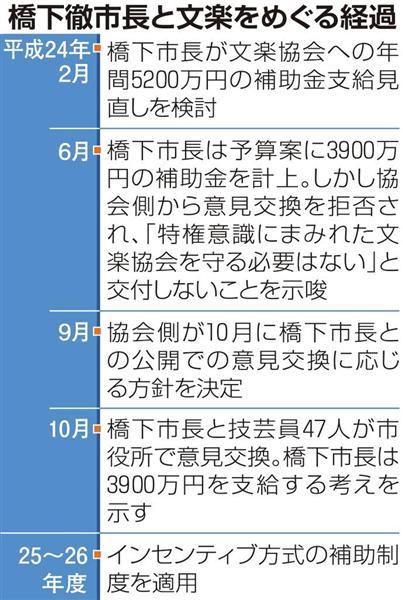 大阪市と文楽、経緯の表