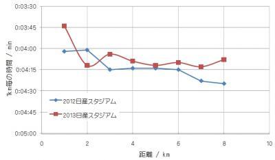 日産スタジアム記録2013