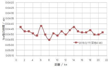20130217練習記録_convert