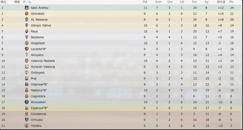 2012-2013.10試合終了