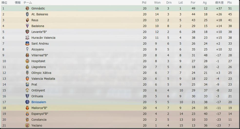 2012-2013.20試合終了