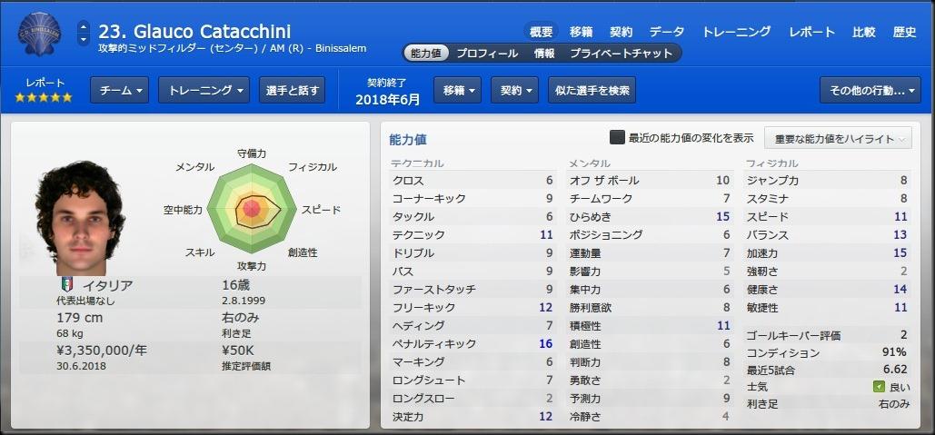 Catacchini(2015-2016)
