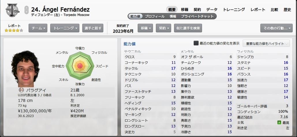 Fernandez(2021-2022)