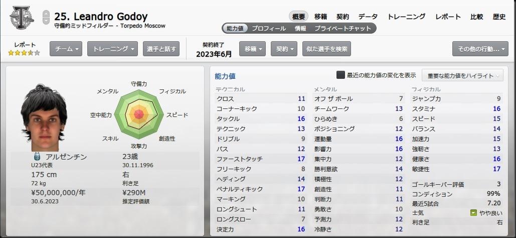 Godoy(2020-2021)