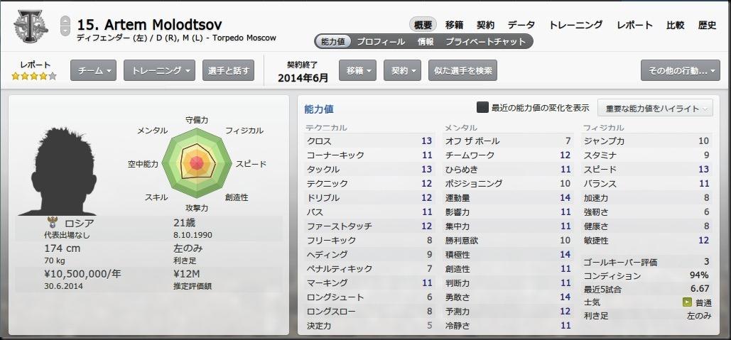 Molodtsov(2012-2013)