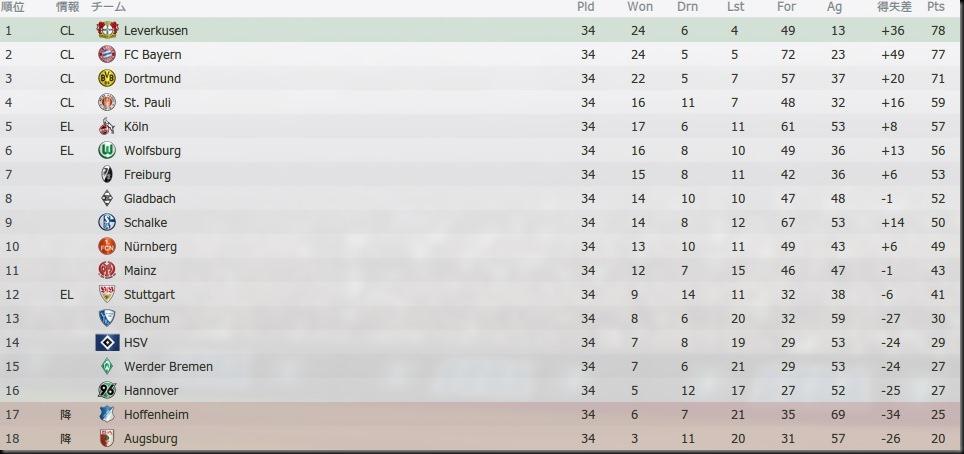 Tor Bundesliga 2020-2021