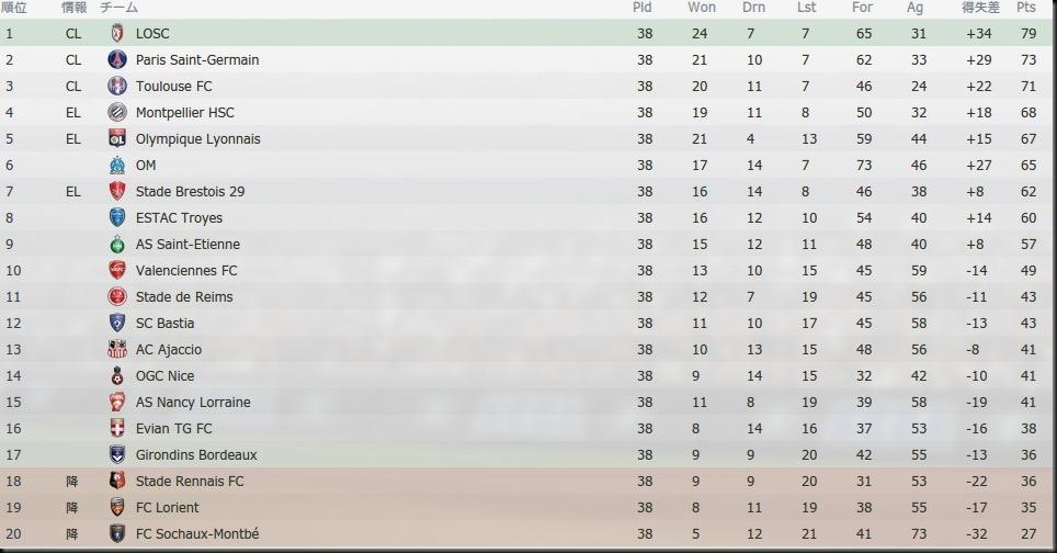 Tor League1 2012-2013