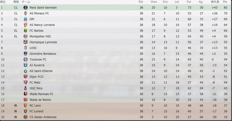Tor League1 2021-2022