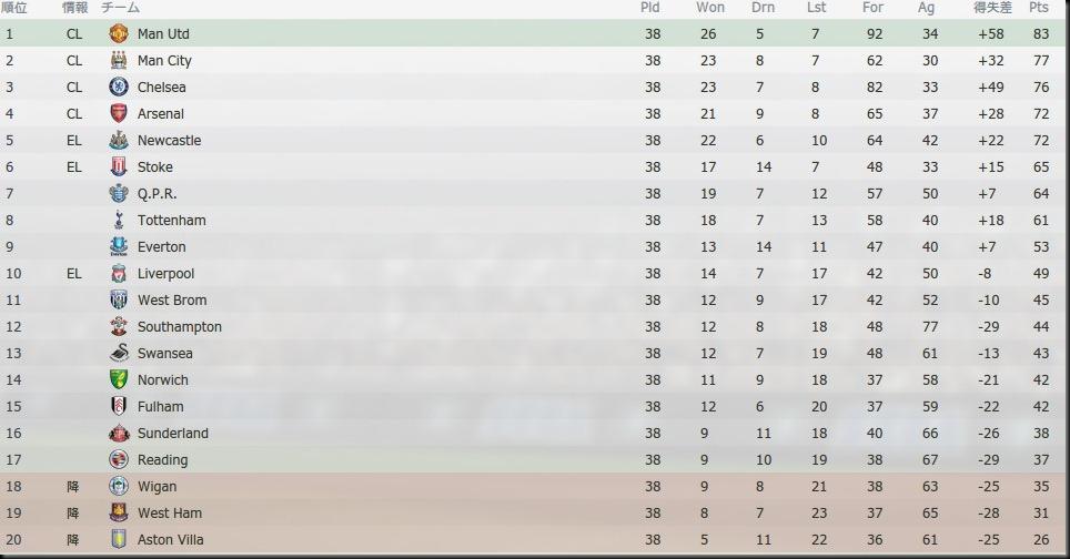 Tor Premier League 2012-2013