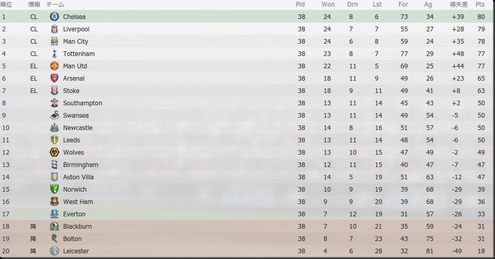 Tor Premier League 2020-2021