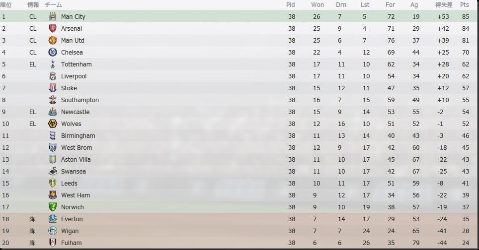 Tor Premier League 2021-2022