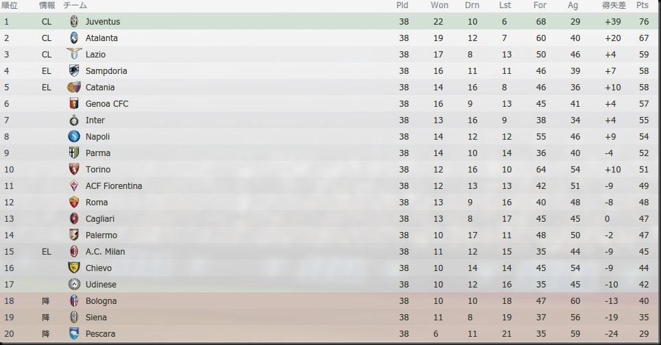 Tor Serie A 2012-2013