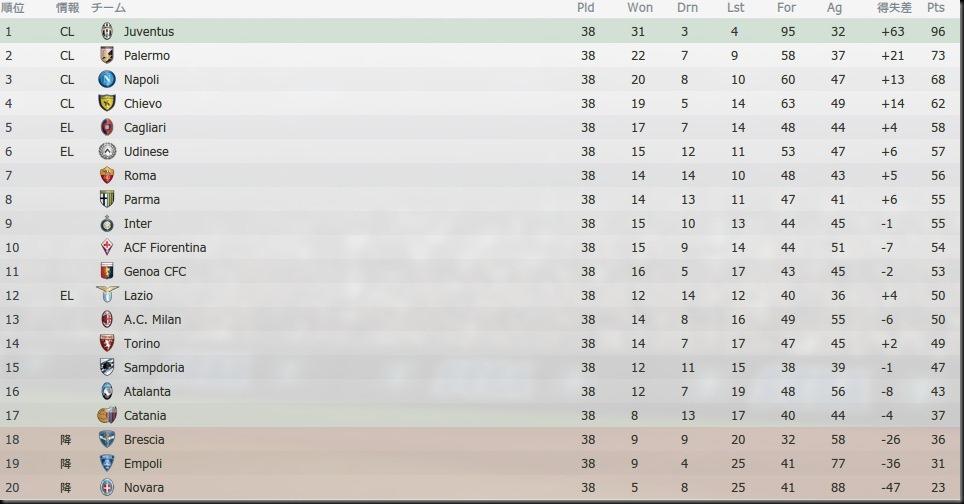 Tor Serie A 2013-2014
